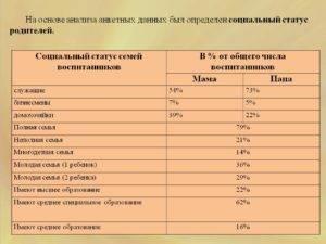 Социальное положение семьи в анкете что